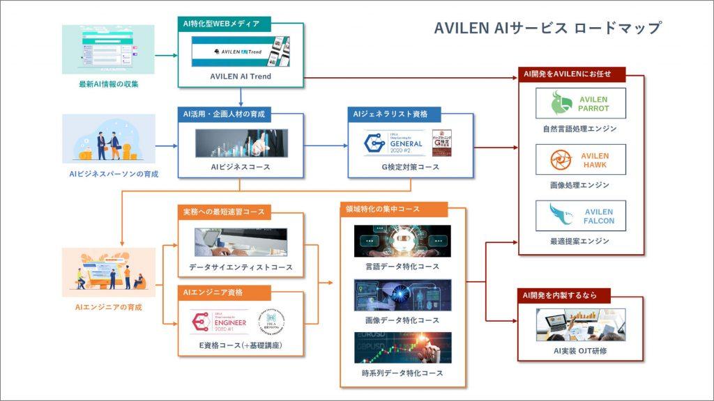 AVILENサービスロードマップ