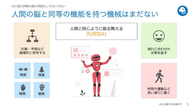 講義資料:AIとは