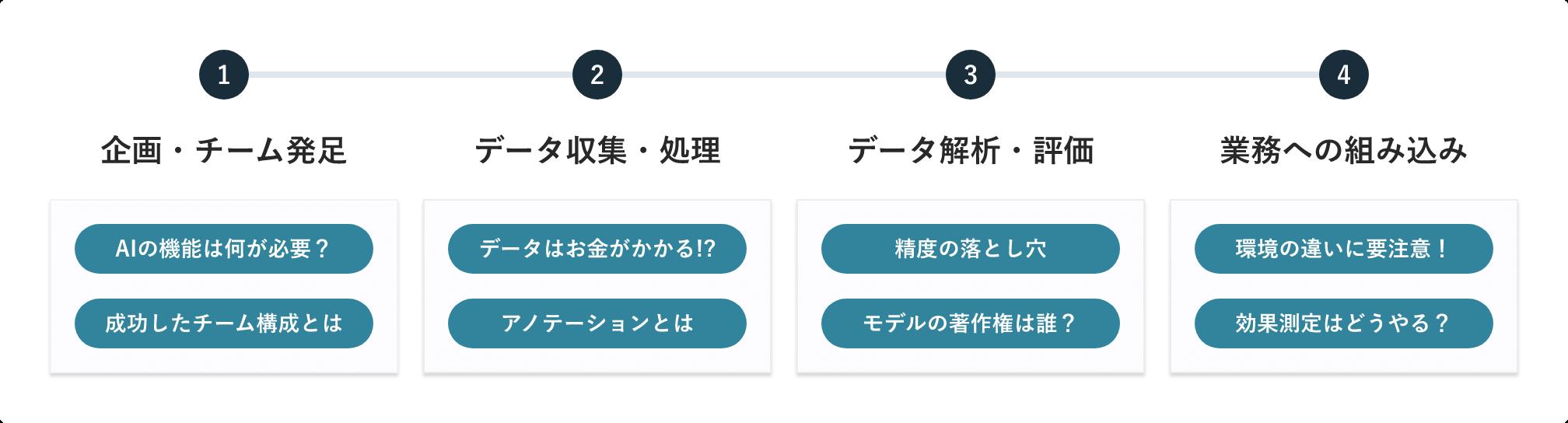 AIプロジェクトの推進手順