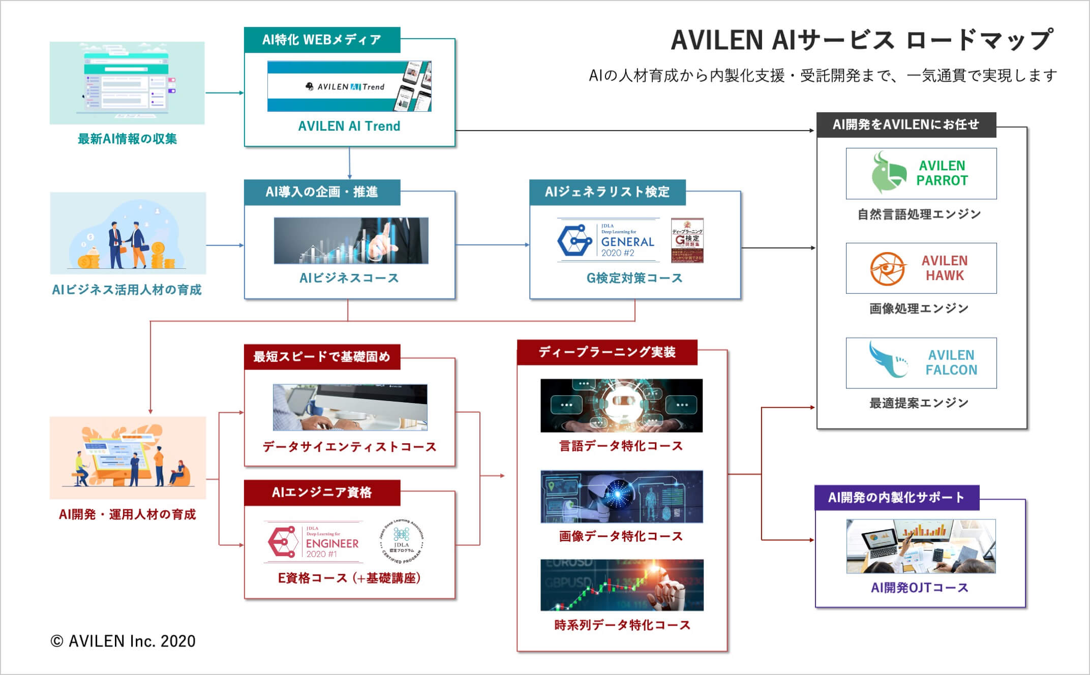 AVILEN AIサービスマップ