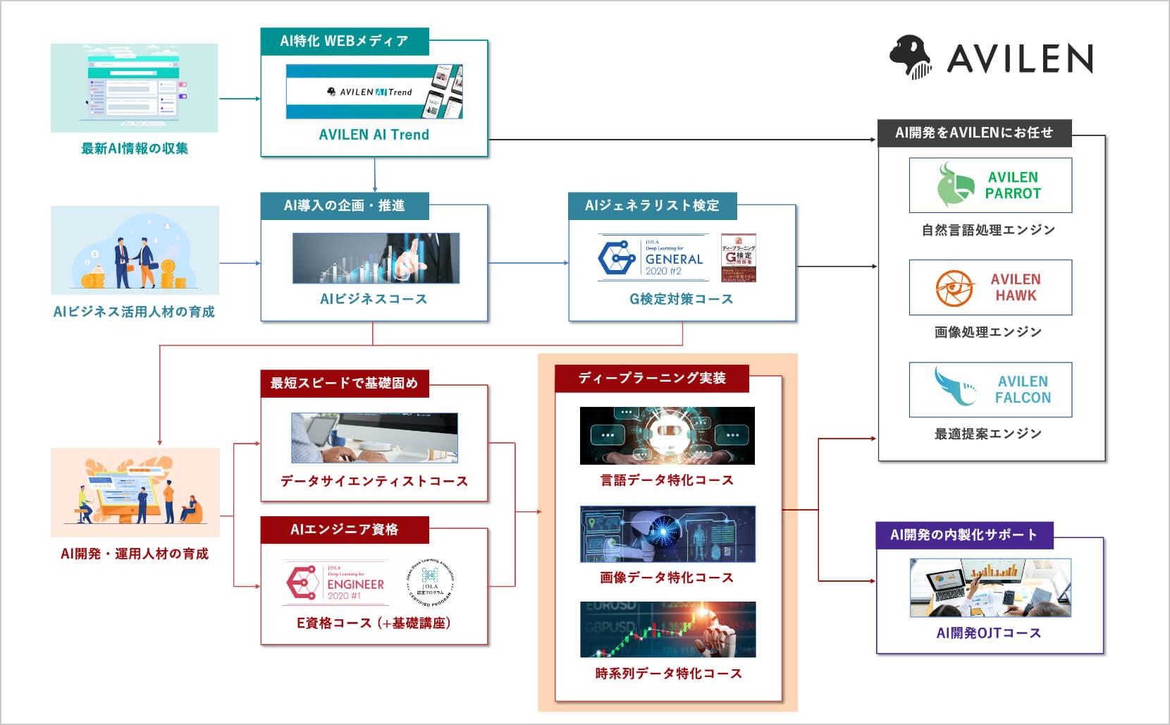 AVILEN AIサービスロードマップ