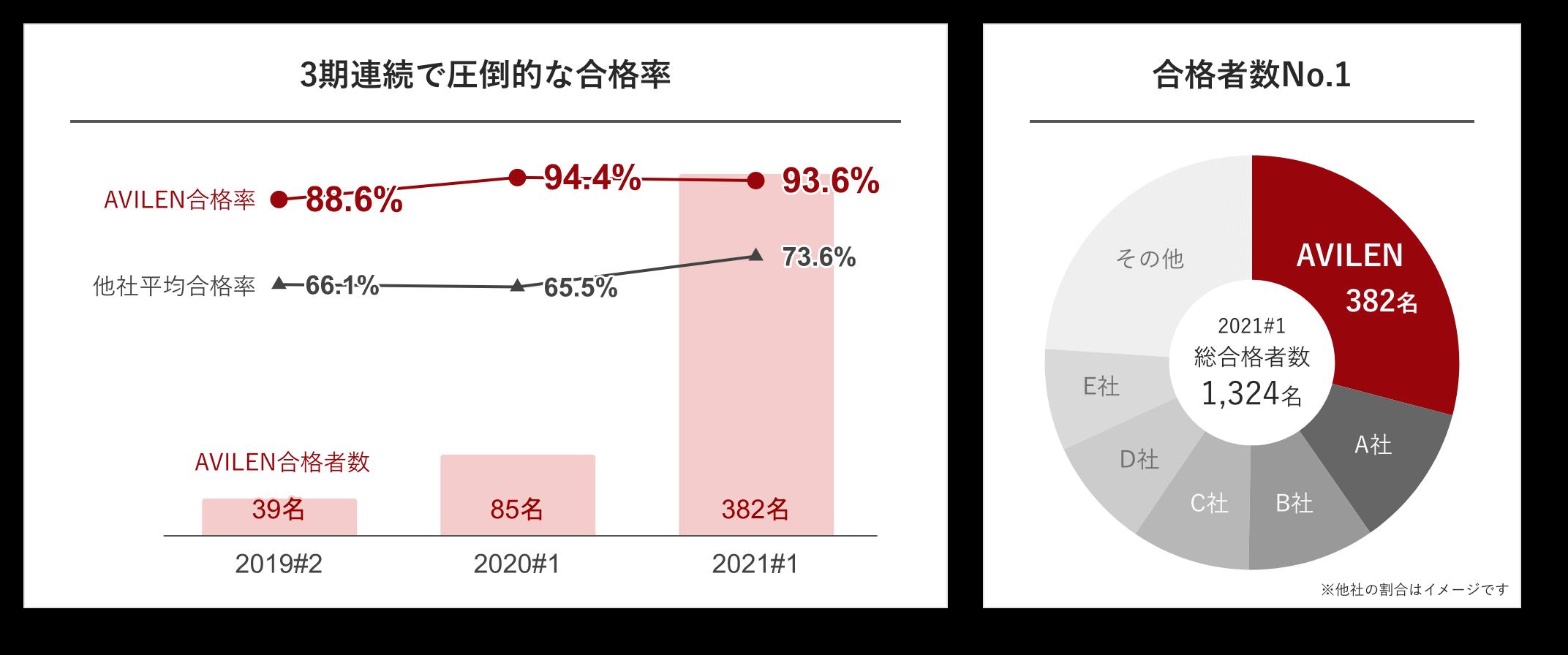 2020#1 E資格合格率グラフ 他社平均65%