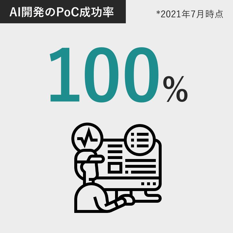 AI開発のPoC成功率