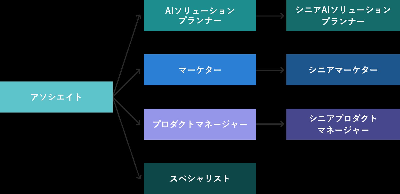 営業部 キャリアパス 図