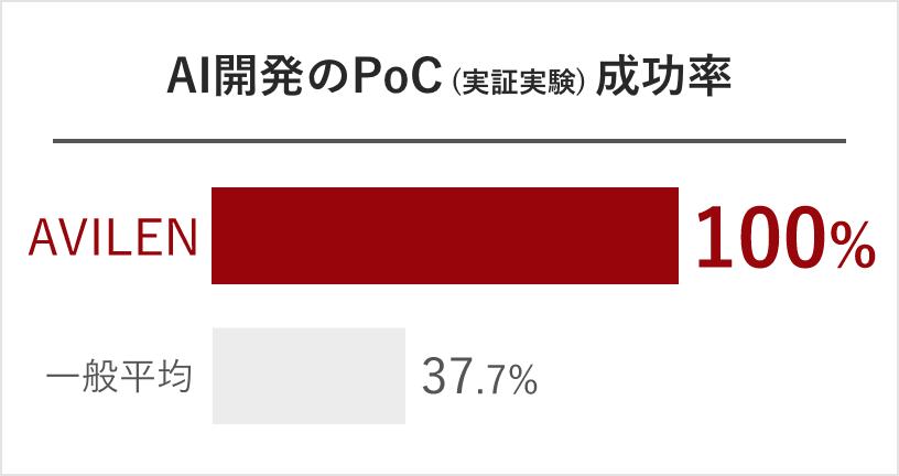 AI開発のPoC成功率100%