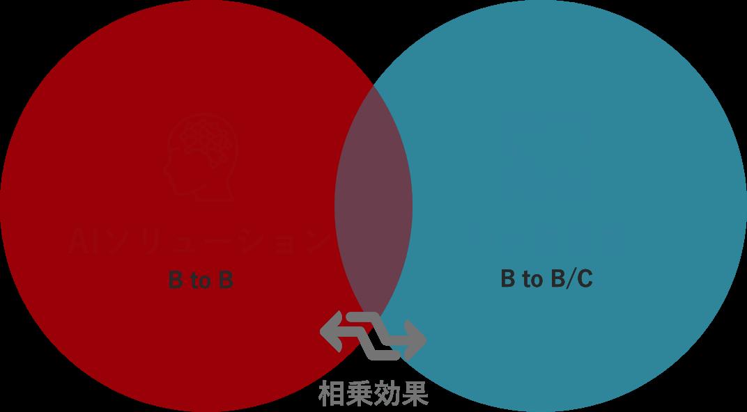 事業紹介 図