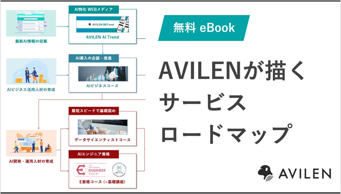AVILENが描くサービスロードマップ
